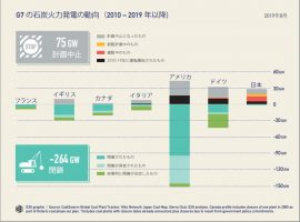 G7 Coal Scorecard 2019 – Coal Finance Heads for the Exit(英語)